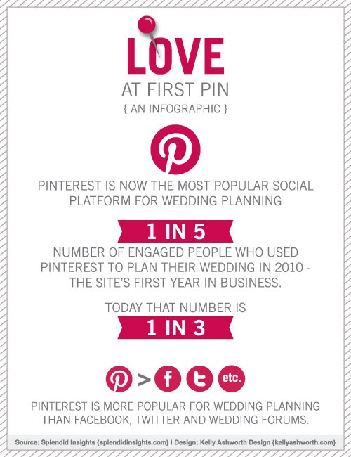 Dallas Wedding Planner, Dallas Event Planner, Dallas Party Planner, Pinterest Wedding Plans, Pinterest Pinboard